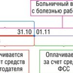 Распределение оплаты больничного между ФСС и работодателем
