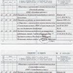 Запись о переводе сотрудника из режима совместительства на постоянную работу