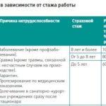 Оплата больничного листа в зависимости от стажа работы