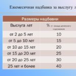 Размер надбавки за выслугу лет