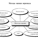Методы проведения деловой оценки персонала