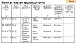 Пример журнала регистрации трудовых договоров