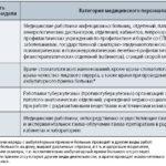 Продолжительность рабочего дня медицинских работников